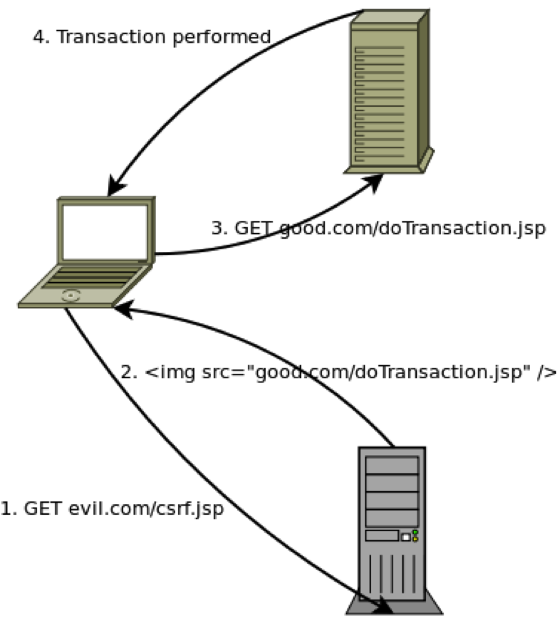 CSRF Prevention in Java | WhiteHat Security
